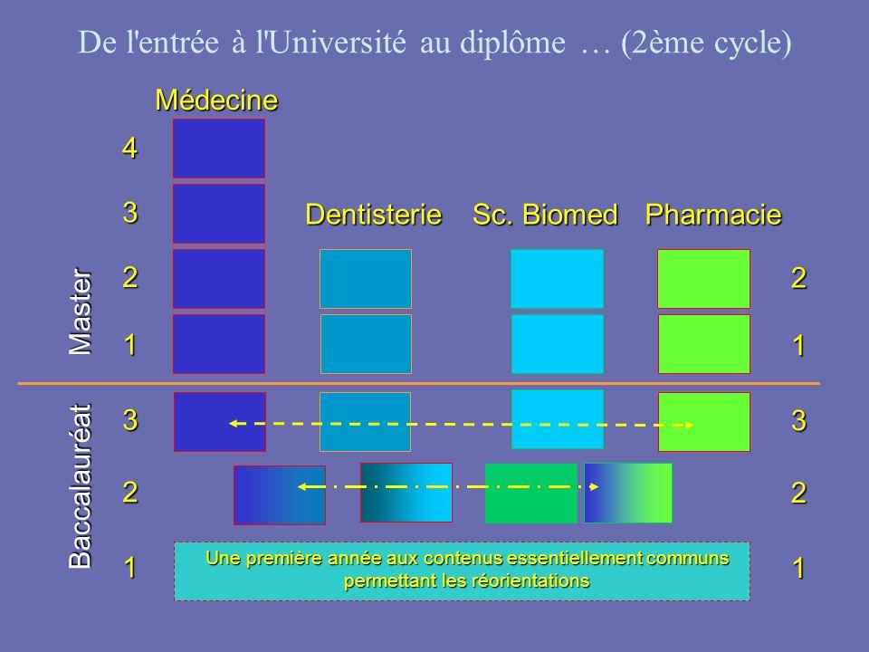 De l'entrée à l'Université au diplôme … (2ème cycle) Baccalauréat Médecine Master Dentisterie Sc. Biomed Pharmacie Une première année aux contenus ess