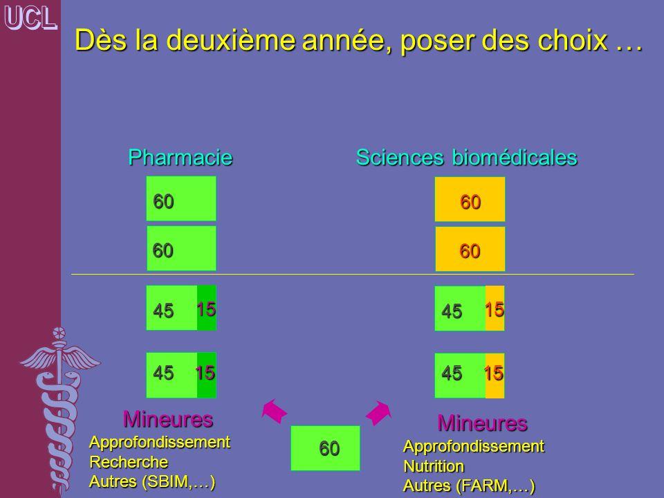 Dès la deuxième année, poser des choix … MineuresApprofondissementRecherche Autres (SBIM,…) 60 60 60 45 4515 15 45 4515 15 60 60 Pharmacie Sciences bi