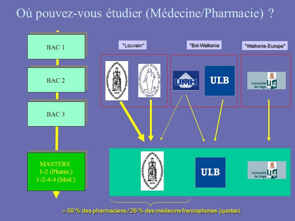 Où pouvez-vous étudier (Médecine/Pharmacie) ? BAC 1 BAC 2 BAC 3 MASTERS 1-2 (Pharm.) 1-2-4-4 (Med.) MASTERS 1-2 (Pharm.) 1-2-4-4 (Med.) 50 % des pharm