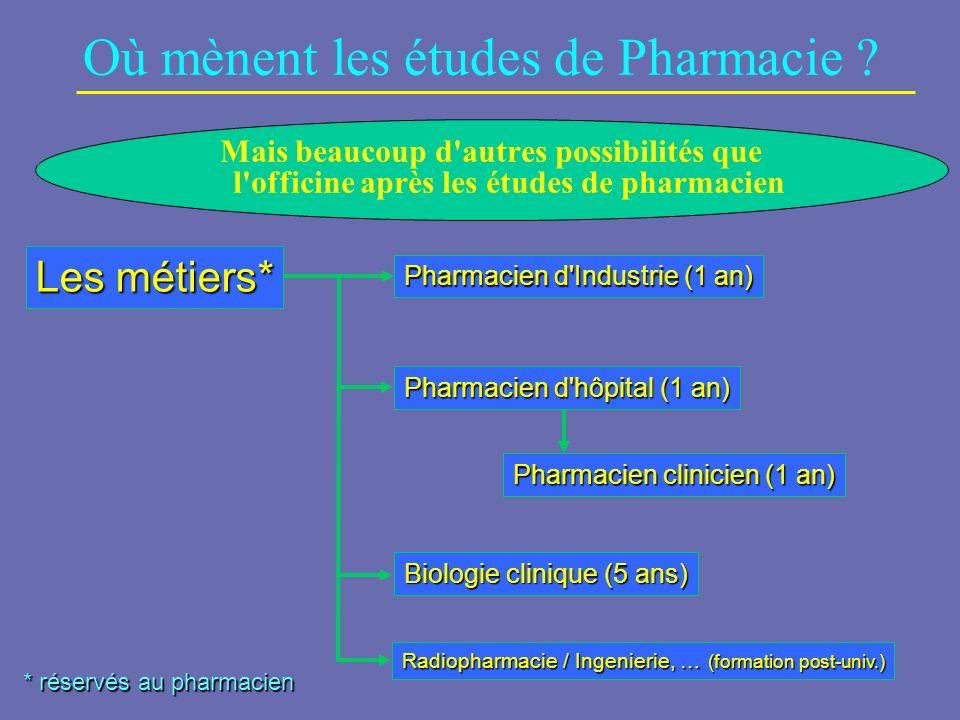 Où mènent les études de Pharmacie ? Mais beaucoup d'autres possibilités que l'officine après les études de pharmacien * réservés au pharmacien Les mét