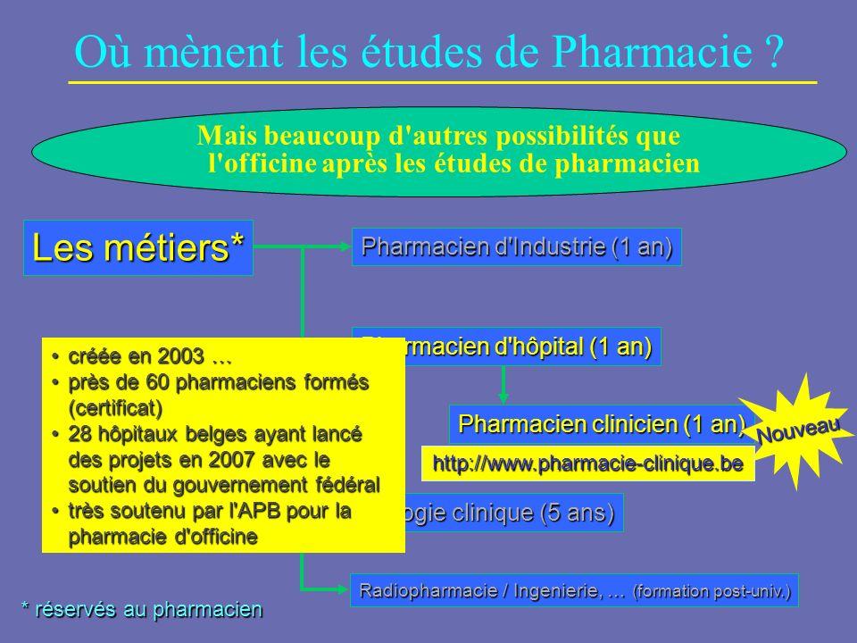 Où mènent les études de Pharmacie ? * réservés au pharmacien Les métiers* Pharmacien d'Industrie (1 an) Pharmacien d'hôpital (1 an) Pharmacien clinici