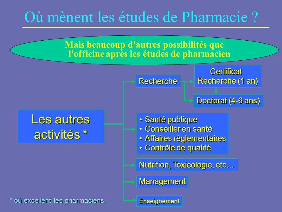 Où mènent les études de Pharmacie ? Les autres activités * * où excellent les pharmaciens Recherche Certificat Recherche (1 an) Doctorat (4-6 ans) San