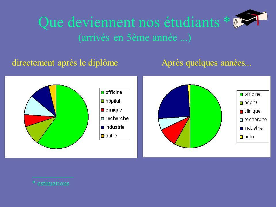 Que deviennent nos étudiants * (arrivés en 5ème année...) directement après le diplômeAprès quelques années... * estimations