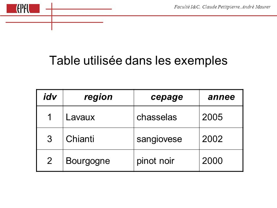 Faculté I&C, Claude Petitpierre, André Maurer Appels depuis Javascript (librairie database.js) var result = database.query( select * from vins ) // au retour de la query: [ {idv:1,cepage:chasselas,region:Lavaux,annee:2005}, {id:2,cepage:sangiovese,annee:2002}, {id:3, region:Bourgogne} ] // Les champs nulls napparaissent pas dans lobjet.