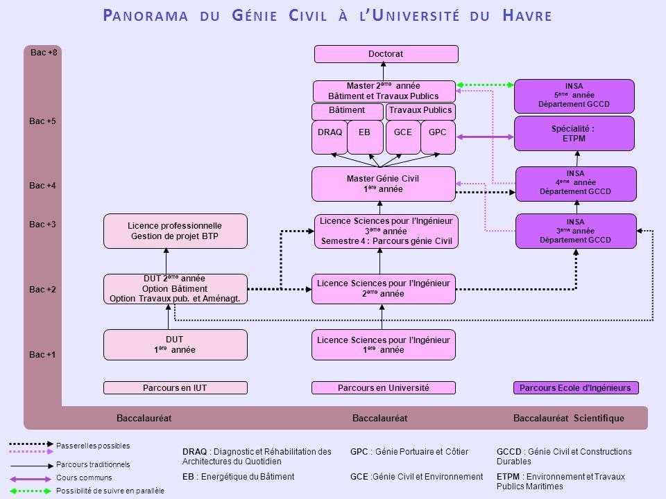 Bac +8 DRAQ : Diagnostic et Réhabilitation des Architectures du Quotidien EB : Energétique du Bâtiment GPC : Génie Portuaire et Côtier GCE :Génie Civi
