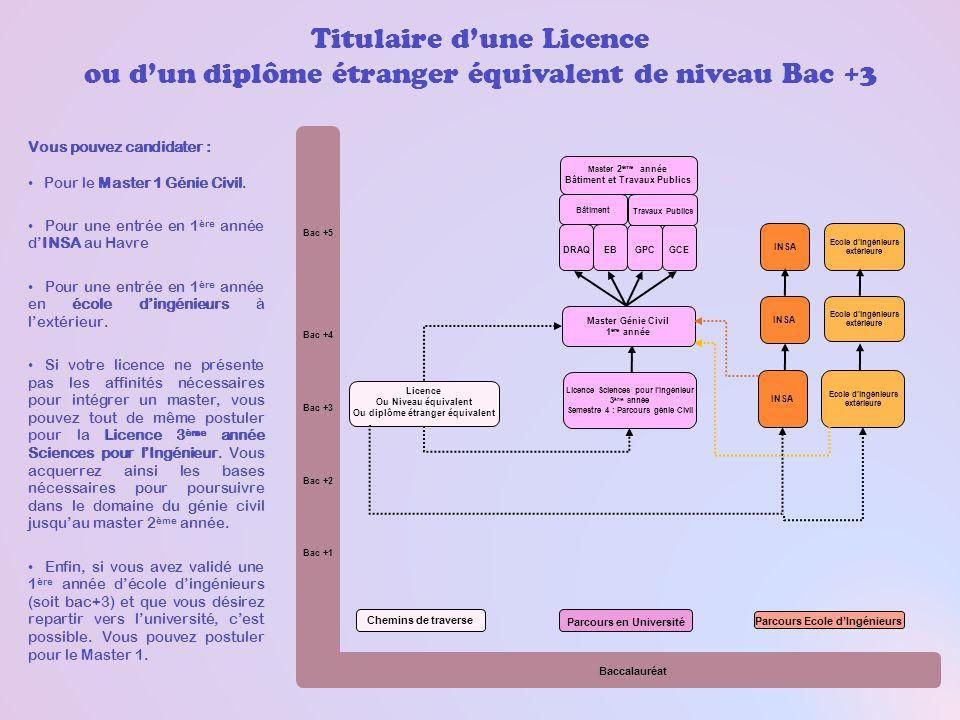 Titulaire dune Licence ou dun diplôme étranger équivalent de niveau Bac +3 Vous pouvez candidater : Pour le Master 1 Génie Civil. Pour une entrée en 1