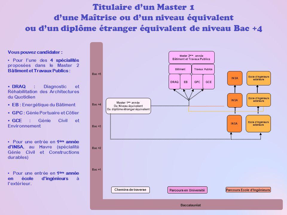 Titulaire dun Master 1 dune Maîtrise ou dun niveau équivalent ou dun diplôme étranger équivalent de niveau Bac +4 Chemins de traverse Parcours en Univ