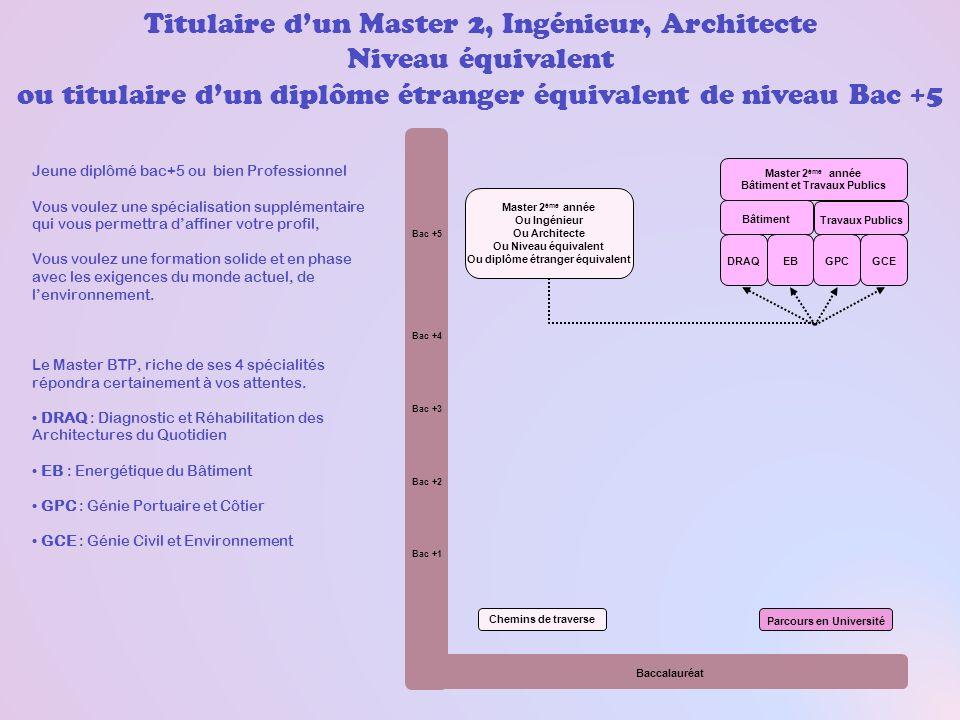 Titulaire dun Master 2, Ingénieur, Architecte Niveau équivalent ou titulaire dun diplôme étranger équivalent de niveau Bac +5 Chemins de traverse Parc