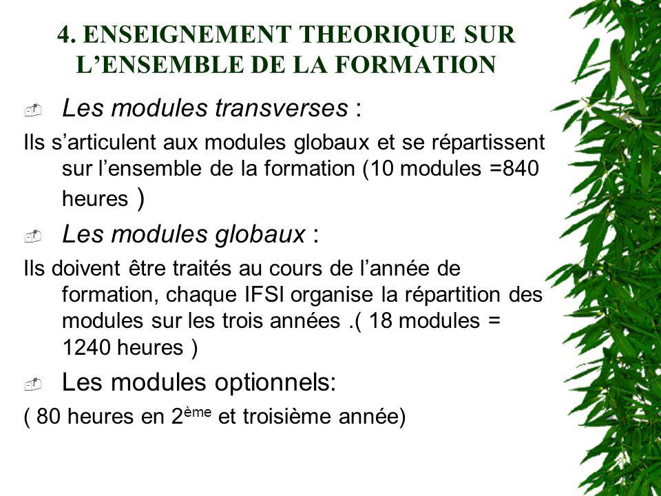 4. ENSEIGNEMENT THEORIQUE SUR LENSEMBLE DE LA FORMATION Les modules transverses : Ils sarticulent aux modules globaux et se répartissent sur lensemble
