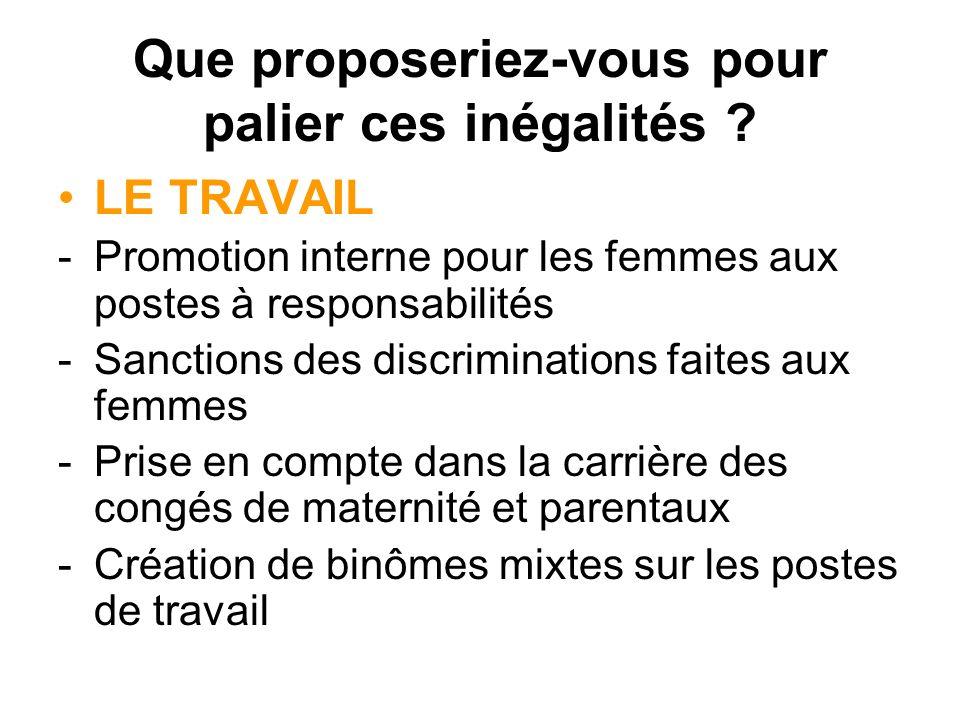 Que proposeriez-vous pour palier ces inégalités ? LE TRAVAIL -Promotion interne pour les femmes aux postes à responsabilités -Sanctions des discrimina
