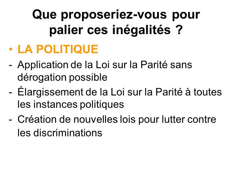 Que proposeriez-vous pour palier ces inégalités ? LA POLITIQUE -Application de la Loi sur la Parité sans dérogation possible -Élargissement de la Loi
