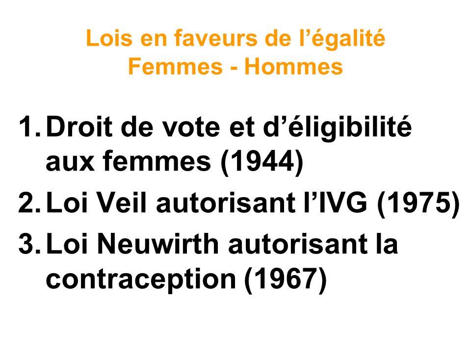 Lois en faveurs de légalité Femmes - Hommes 1.Droit de vote et déligibilité aux femmes (1944) 2.Loi Veil autorisant lIVG (1975) 3.Loi Neuwirth autoris