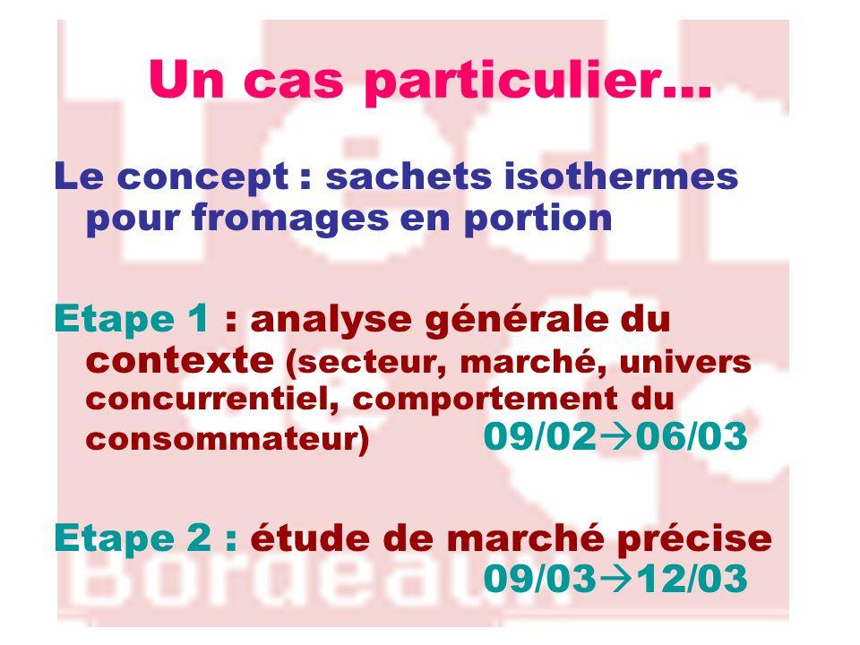 Un cas particulier… Le concept : sachets isothermes pour fromages en portion Etape 1 : analyse générale du contexte (secteur, marché, univers concurre