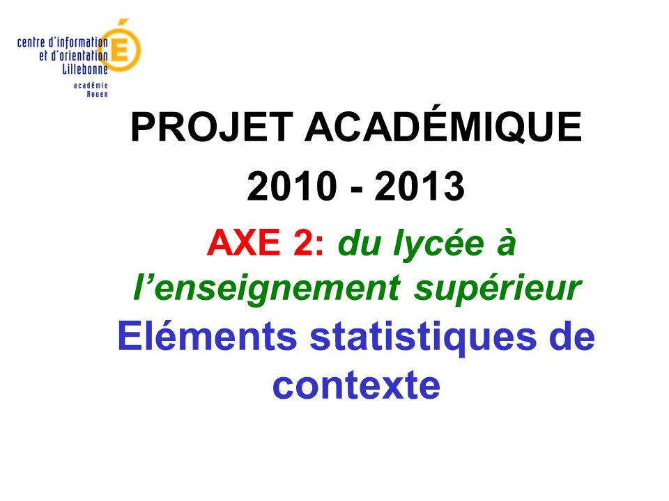 PROJET ACADÉMIQUE 2010 - 2013 AXE 2: du lycée à lenseignement supérieur Eléments statistiques de contexte