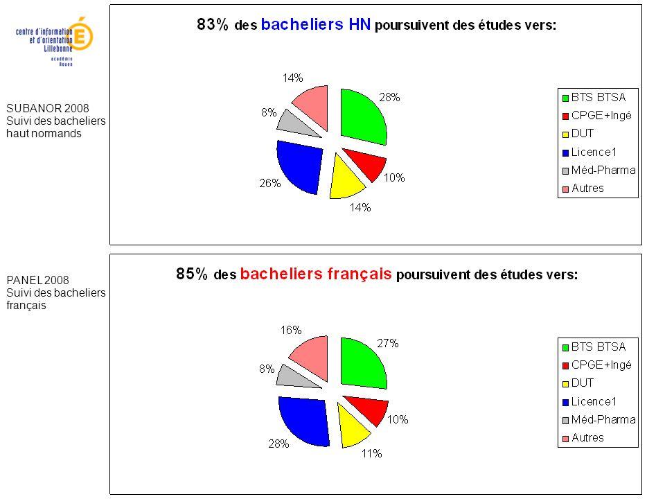 SUBANOR 2008 Suivi des bacheliers haut normands PANEL 2008 Suivi des bacheliers français