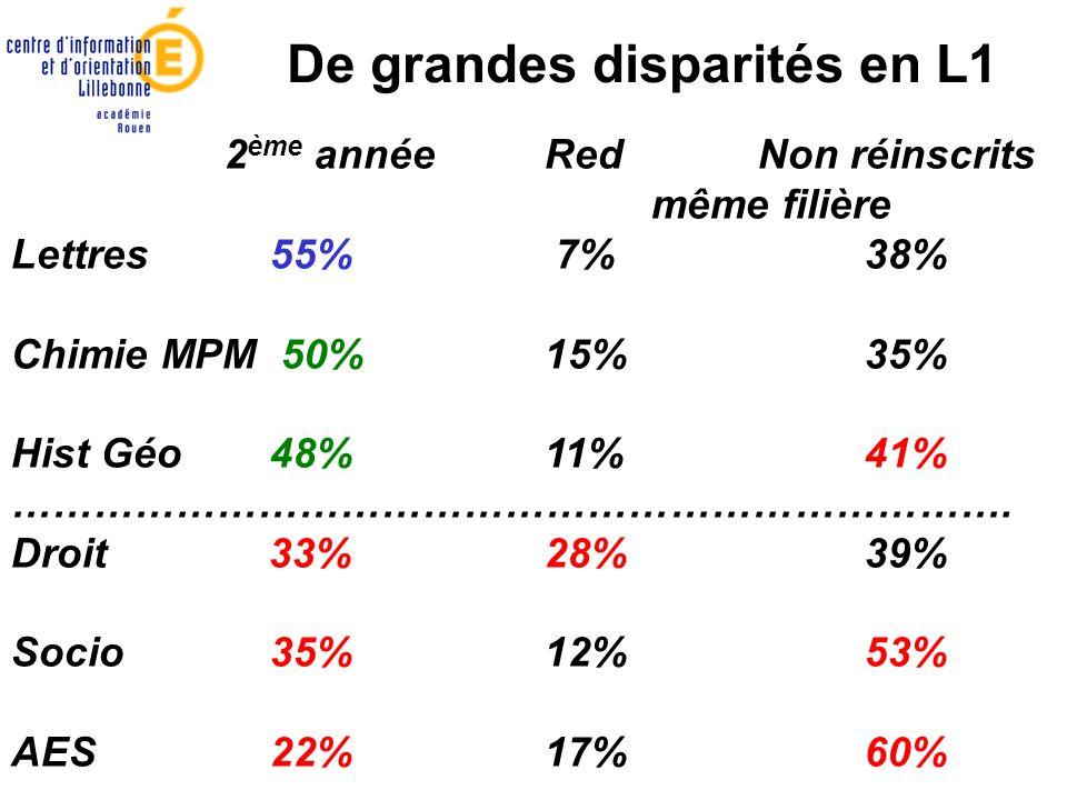 2 ème annéeRed Non réinscrits même filière Lettres 55% 7%38% Chimie MPM 50%15%35% Hist Géo 48%11%41% ………………………………………………………………. Droit 33%28%39% Socio 3