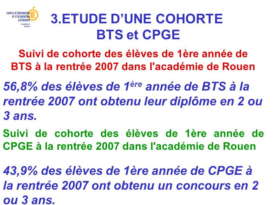 Suivi de cohorte des élèves de 1ère année de BTS à la rentrée 2007 dans l'académie de Rouen 43,9% des élèves de 1ère année de CPGE à la rentrée 2007 o