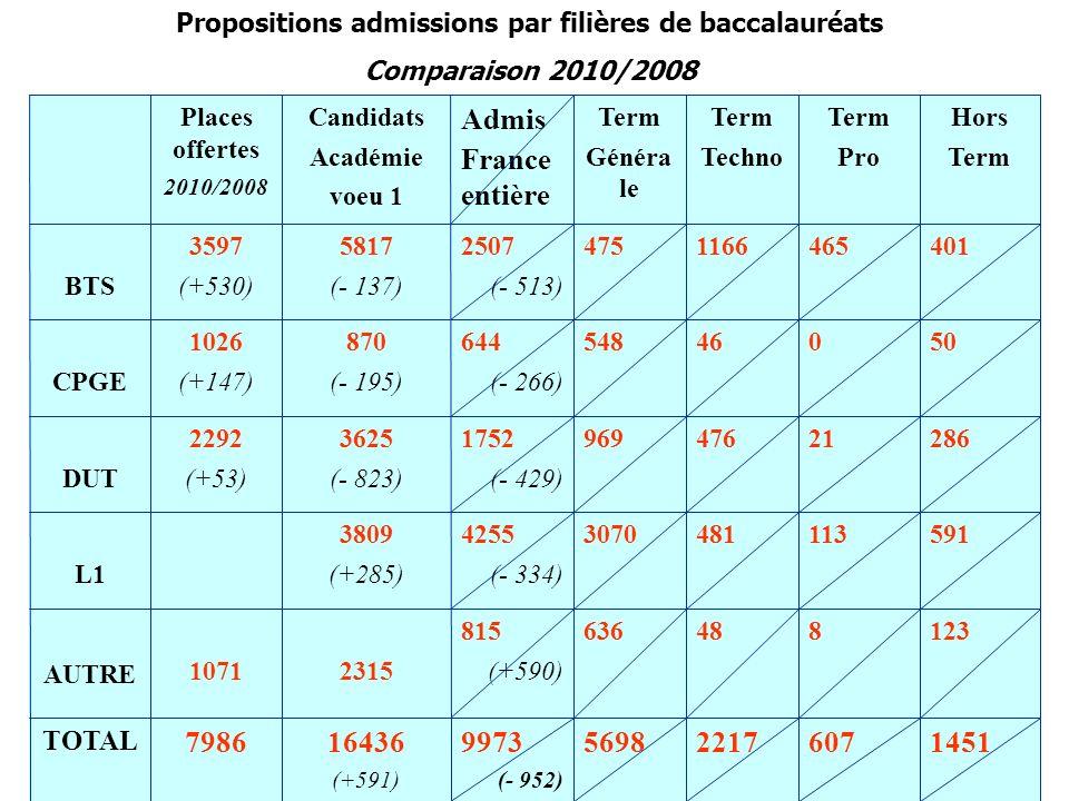 Propositions admissions par filières de baccalauréats Comparaison 2010/2008