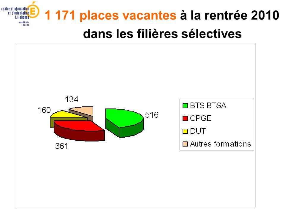 1 171 places vacantes à la rentrée 2010 dans les filières sélectives