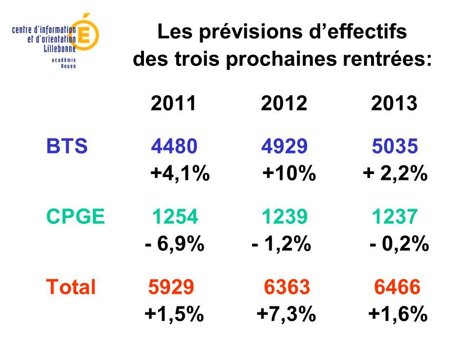 Les prévisions deffectifs des trois prochaines rentrées: 2011 2012 2013 BTS 4480 4929 5035 +4,1% +10% + 2,2% CPGE 1254 1239 1237 - 6,9% - 1,2% - 0,2%