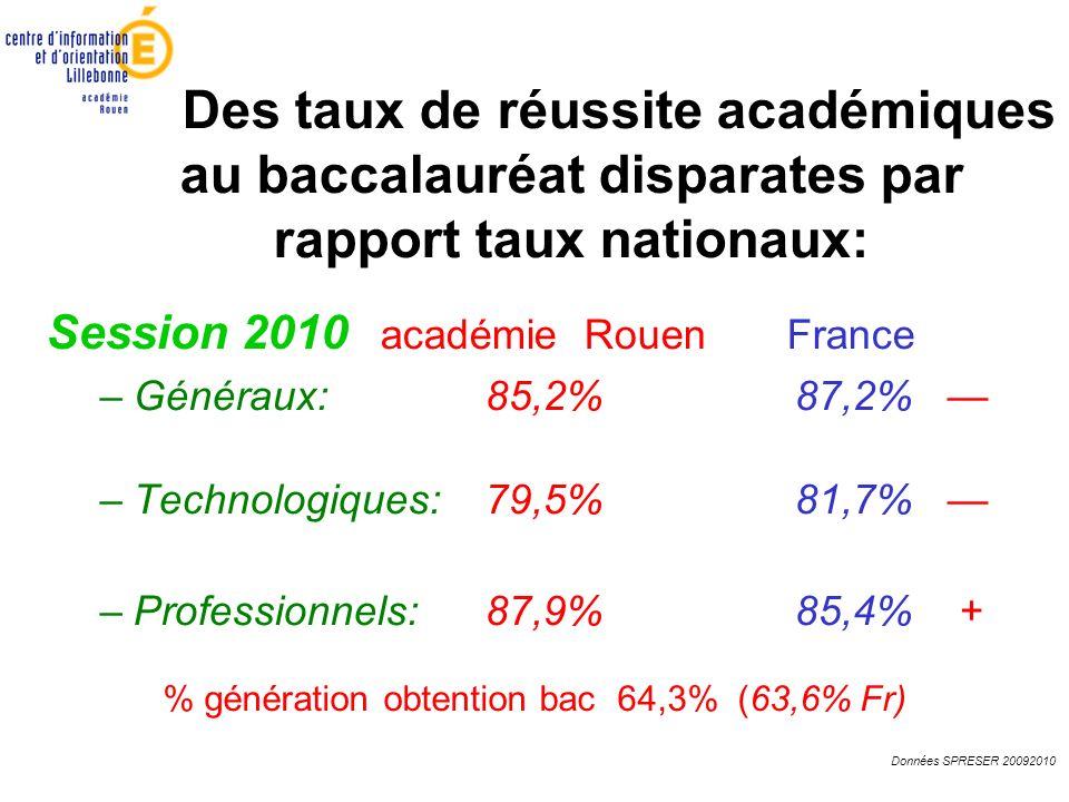 Des taux de réussite académiques au baccalauréat disparates par rapport taux nationaux: Session 2010 académie Rouen France –Généraux: 85,2%87,2% –Tech