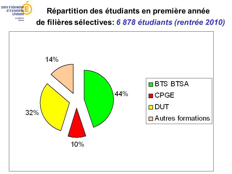 Répartition des étudiants en première année de filières sélectives: 6 878 étudiants (rentrée 2010)