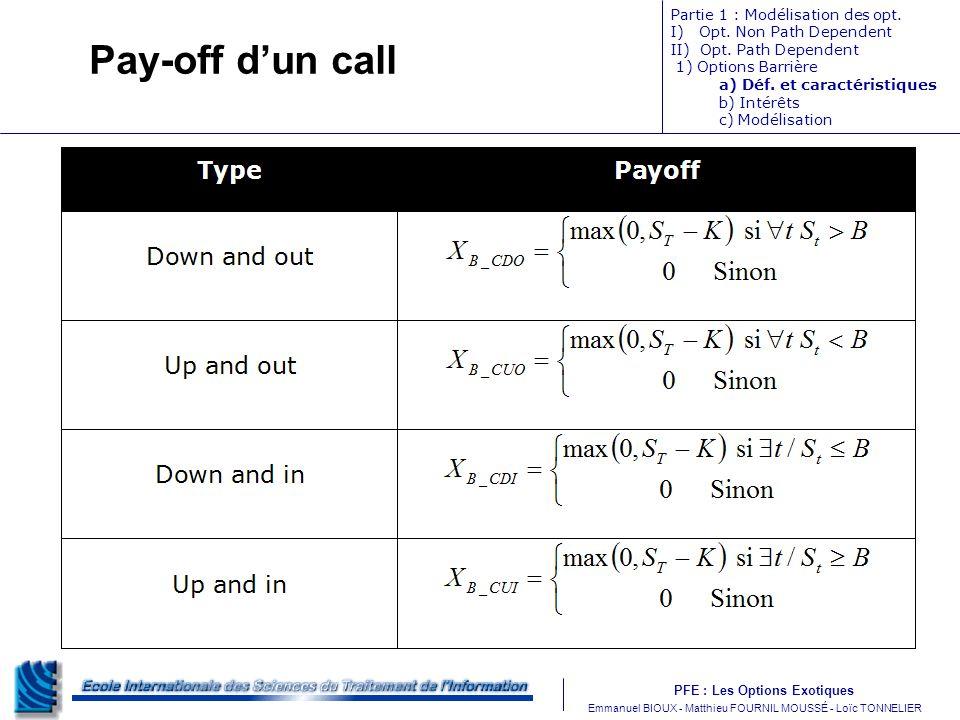 PFE : Les Options Exotiques m Emmanuel BIOUX - Matthieu FOURNIL MOUSSÉ - Loïc TONNELIER Pay-off dun call Partie 1 : Modélisation des opt. I) Opt. Non