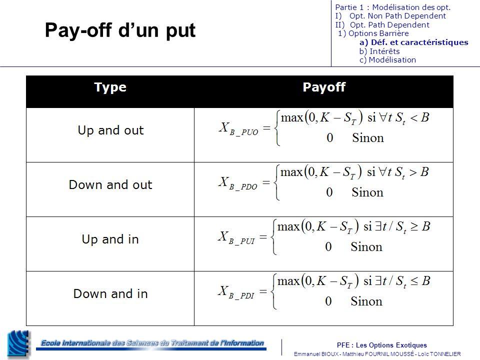 PFE : Les Options Exotiques m Emmanuel BIOUX - Matthieu FOURNIL MOUSSÉ - Loïc TONNELIER Pay-off dun put Partie 1 : Modélisation des opt. I) Opt. Non P