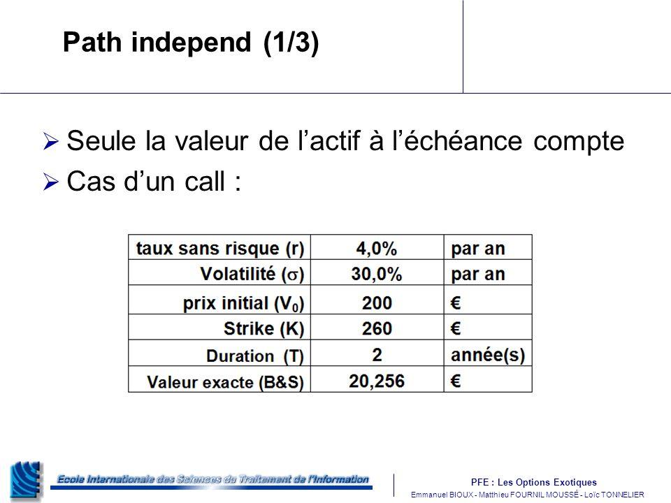 PFE : Les Options Exotiques m Emmanuel BIOUX - Matthieu FOURNIL MOUSSÉ - Loïc TONNELIER Path independ (1/3) Seule la valeur de lactif à léchéance compte Cas dun call :