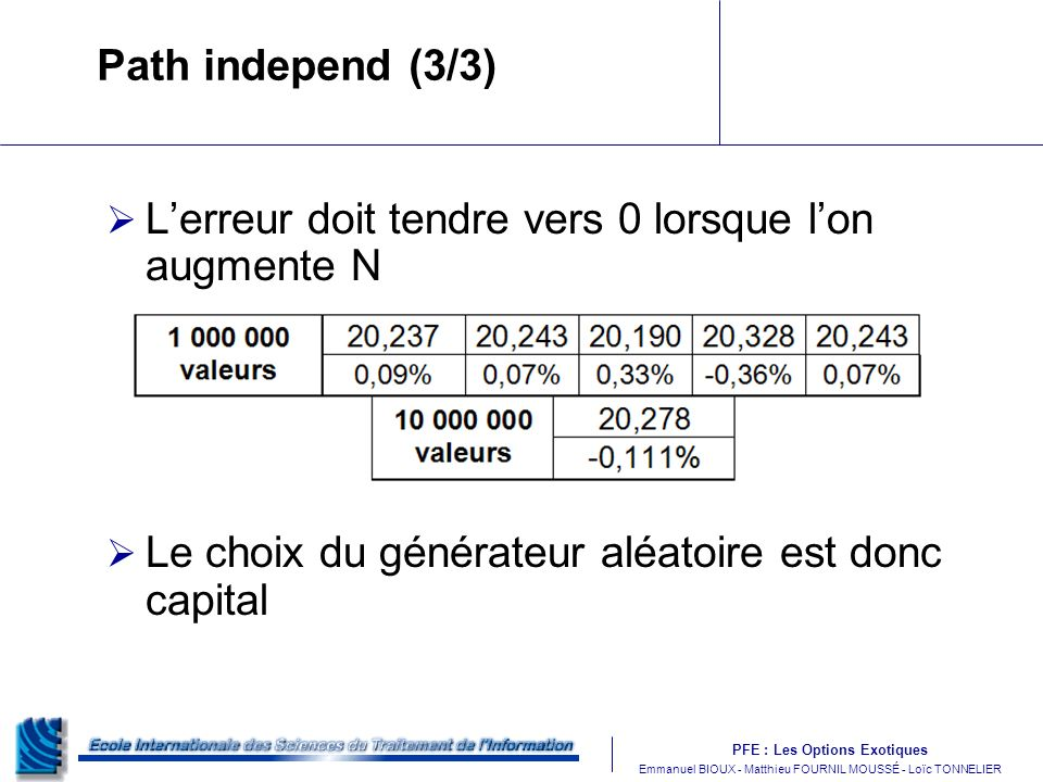 PFE : Les Options Exotiques m Emmanuel BIOUX - Matthieu FOURNIL MOUSSÉ - Loïc TONNELIER Lerreur doit tendre vers 0 lorsque lon augmente N Le choix du générateur aléatoire est donc capital Path independ (3/3)