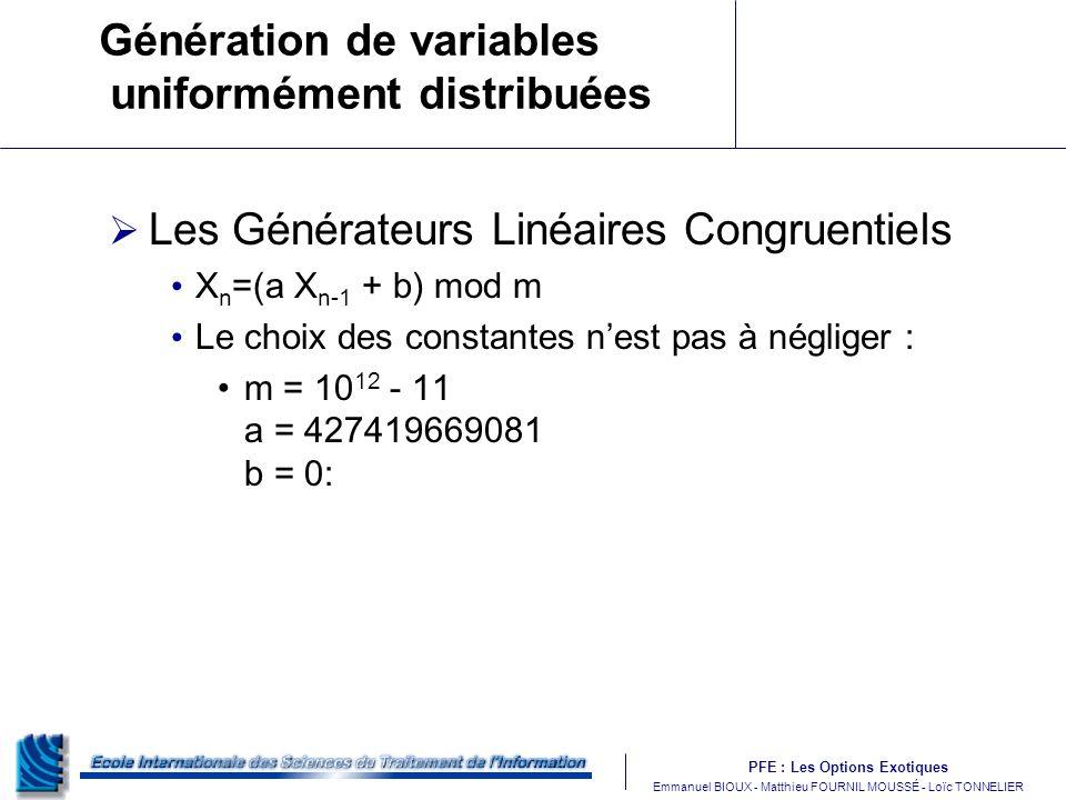 PFE : Les Options Exotiques m Emmanuel BIOUX - Matthieu FOURNIL MOUSSÉ - Loïc TONNELIER Génération de variables uniformément distribuées Les Générateurs Linéaires Congruentiels X n =(a X n-1 + b) mod m Le choix des constantes nest pas à négliger : m = 10 12 - 11 a = 427419669081 b = 0: