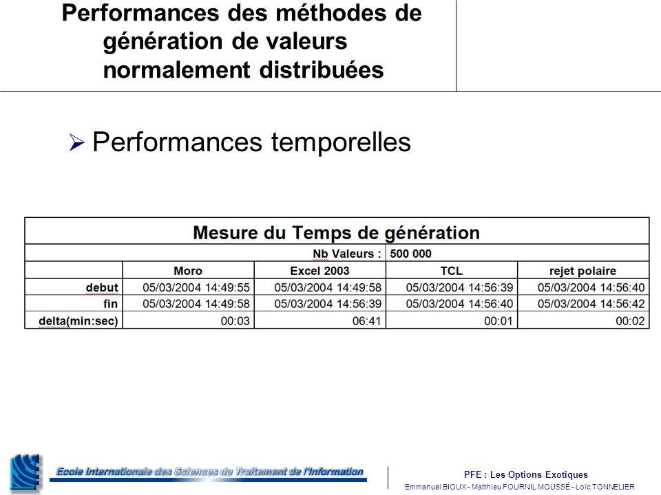 PFE : Les Options Exotiques m Emmanuel BIOUX - Matthieu FOURNIL MOUSSÉ - Loïc TONNELIER Performances des méthodes de génération de valeurs normalement distribuées Performances temporelles