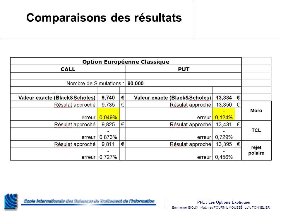 PFE : Les Options Exotiques m Emmanuel BIOUX - Matthieu FOURNIL MOUSSÉ - Loïc TONNELIER Comparaisons des résultats