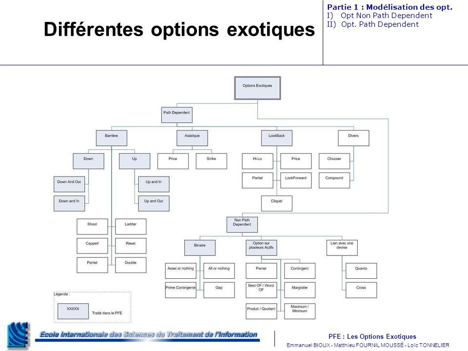 PFE : Les Options Exotiques m Emmanuel BIOUX - Matthieu FOURNIL MOUSSÉ - Loïc TONNELIER Différentes options exotiques Partie 1 : Modélisation des opt.