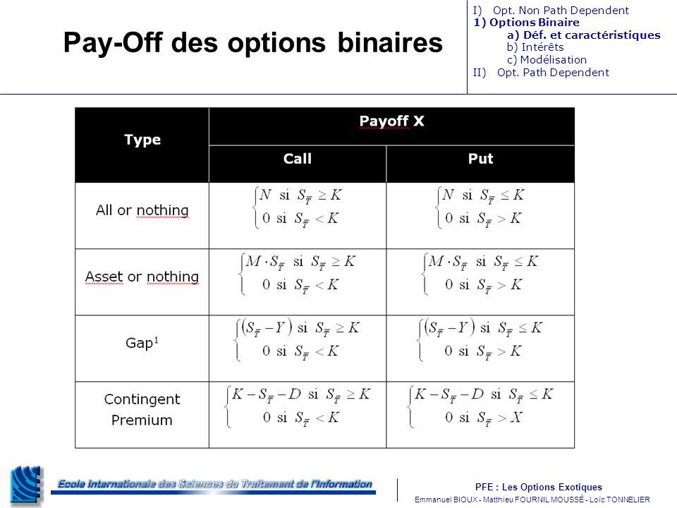 PFE : Les Options Exotiques m Emmanuel BIOUX - Matthieu FOURNIL MOUSSÉ - Loïc TONNELIER Pay-Off des options binaires I) Opt. Non Path Dependent 1) Opt