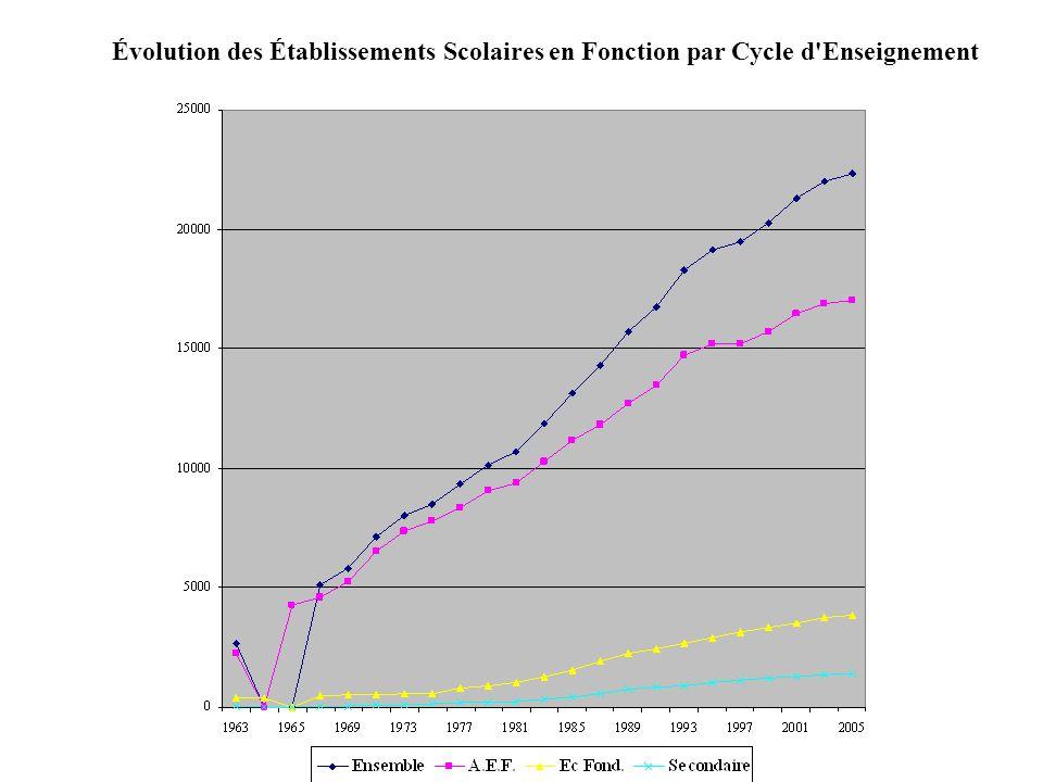 Évolution des Établissements Scolaires en Fonction par Cycle d Enseignement