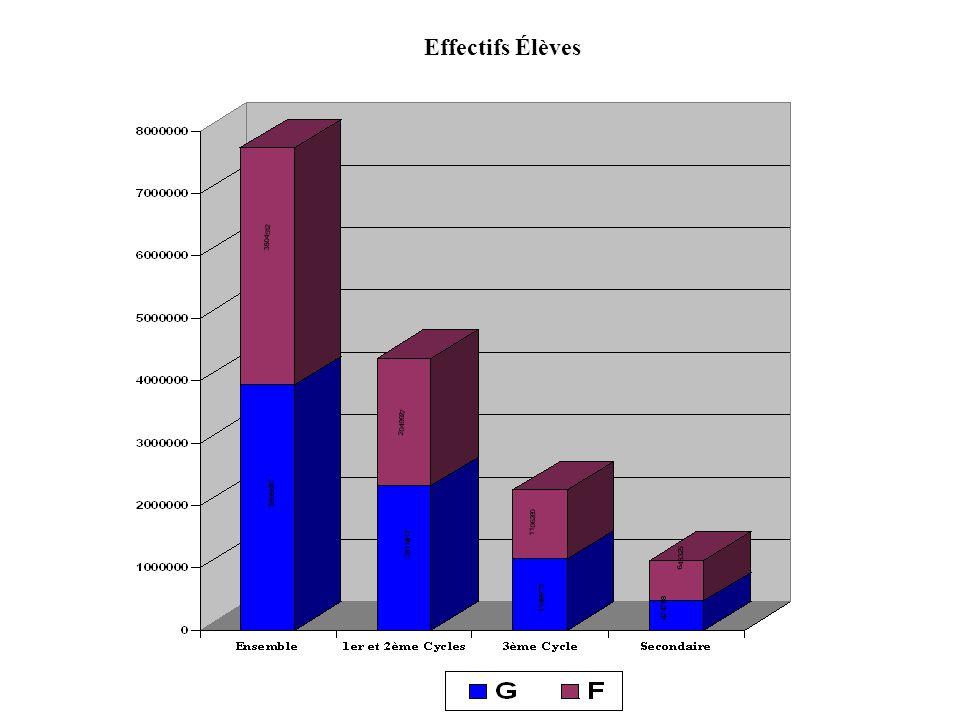 Évolution des Effectifs d Enseignants par Cycle d Enseignement