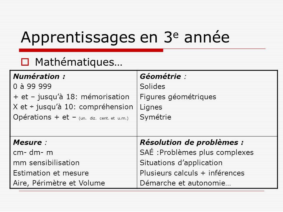 Apprentissages en 3 e année Mathématiques… Numération : 0 à 99 999 + et – jusquà 18: mémorisation X et ÷ jusquà 10: compréhension Opérations + et – (u
