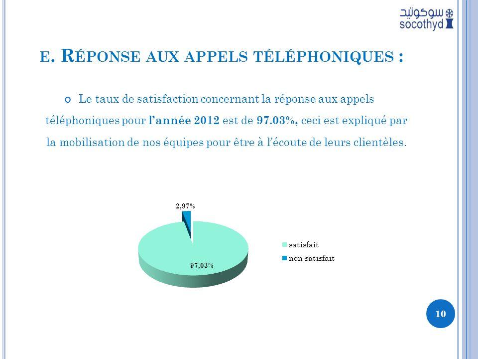 E. R ÉPONSE AUX APPELS TÉLÉPHONIQUES : Le taux de satisfaction concernant la réponse aux appels téléphoniques pour lannée 2012 est de 97.03%, ceci est