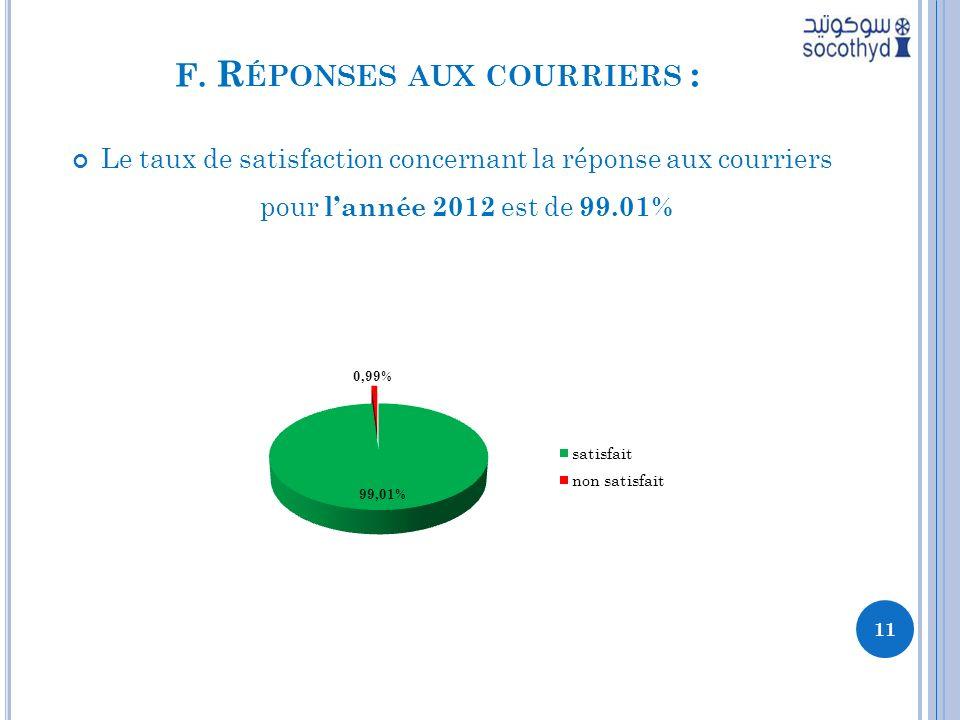 F. R ÉPONSES AUX COURRIERS : Le taux de satisfaction concernant la réponse aux courriers pour lannée 2012 est de 99.01% 11