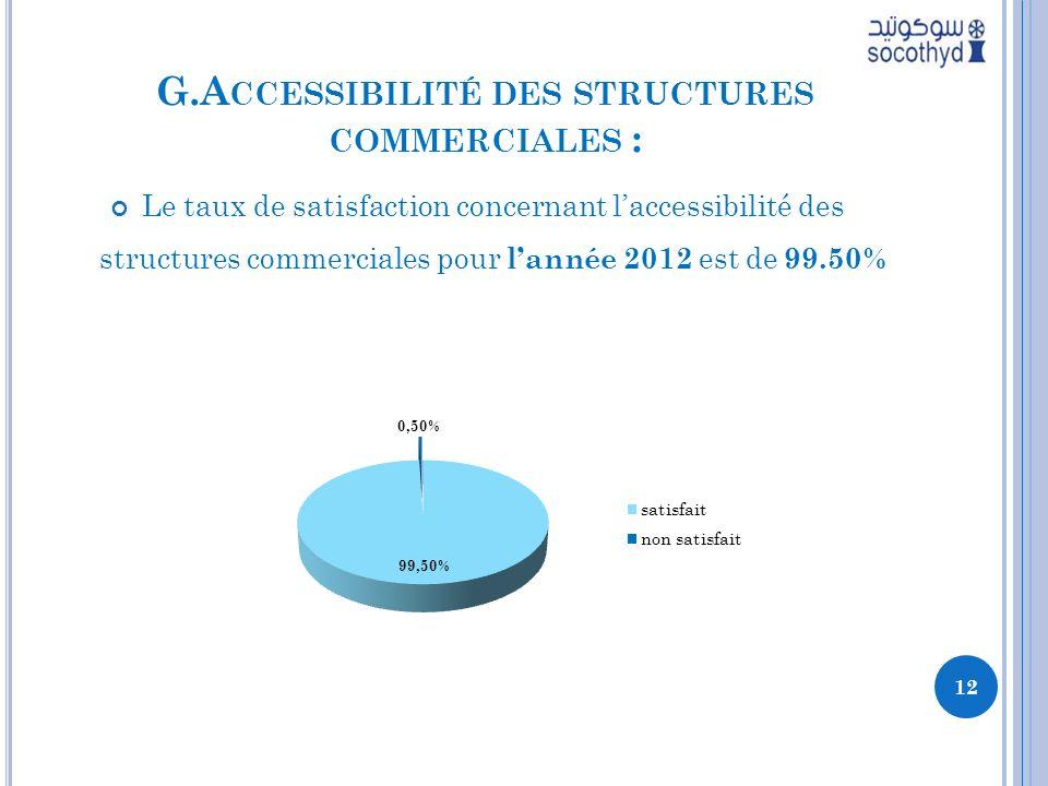 G.A CCESSIBILITÉ DES STRUCTURES COMMERCIALES : Le taux de satisfaction concernant laccessibilité des structures commerciales pour lannée 2012 est de 99.50% 12
