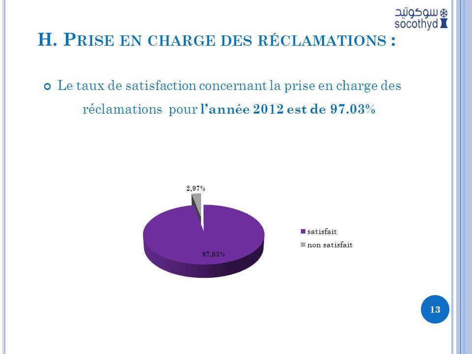 H. P RISE EN CHARGE DES RÉCLAMATIONS : Le taux de satisfaction concernant la prise en charge des réclamations pour lannée 2012 est de 97.03% 13