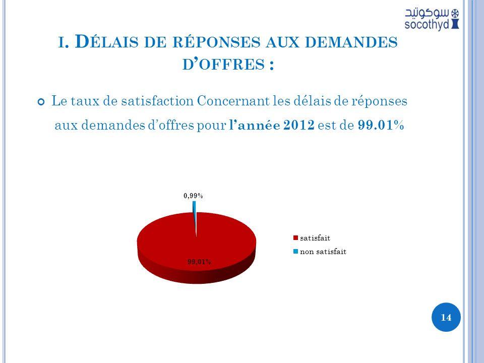 I. D ÉLAIS DE RÉPONSES AUX DEMANDES D OFFRES : Le taux de satisfaction Concernant les délais de réponses aux demandes doffres pour lannée 2012 est de