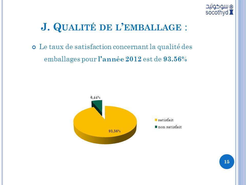 J. Q UALITÉ DE L EMBALLAGE : Le taux de satisfaction concernant la qualité des emballages pour lannée 2012 est de 93.56% 15
