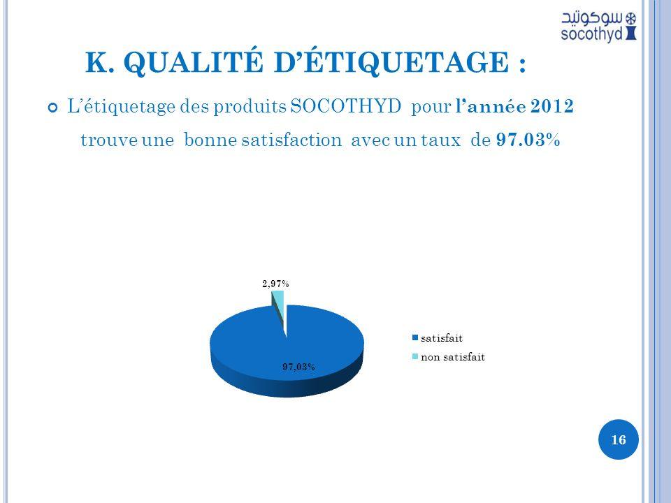 K. QUALITÉ DÉTIQUETAGE : Létiquetage des produits SOCOTHYD pour lannée 2012 trouve une bonne satisfaction avec un taux de 97.03% 16