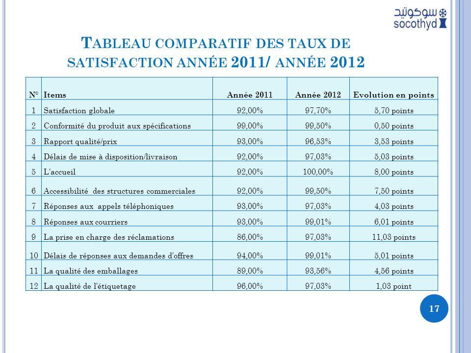 T ABLEAU COMPARATIF DES TAUX DE SATISFACTION ANNÉE 2011/ ANNÉE 2012 N°ItemsAnnée 2011Année 2012Evolution en points 1Satisfaction globale92,00%97,70%5,70 points 2Conformité du produit aux spécifications99,00%99,50%0,50 points 3Rapport qualité/prix93,00%96,53%3,53 points 4Délais de mise à disposition/livraison92,00%97,03%5,03 points 5L accueil92,00%100,00%8,00 points 6Accessibilité des structures commerciales92,00%99,50%7,50 points 7Réponses aux appels téléphoniques93,00%97,03%4,03 points 8Réponses aux courriers93,00%99,01%6,01 points 9La prise en charge des réclamations86,00%97,03%11,03 points 10Délais de réponses aux demandes d offres94,00%99,01%5,01 points 11La qualité des emballages89,00%93,56%4,56 points 12La qualité de l étiquetage96,00%97,03%1,03 point 17