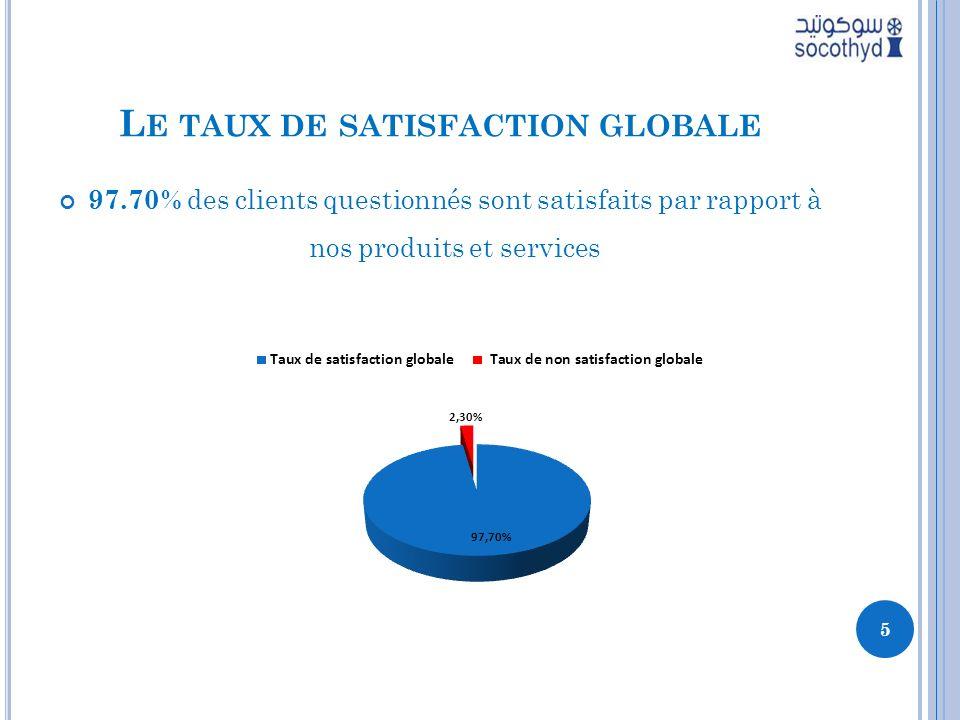 L E TAUX DE SATISFACTION GLOBALE 97.70% des clients questionnés sont satisfaits par rapport à nos produits et services 5