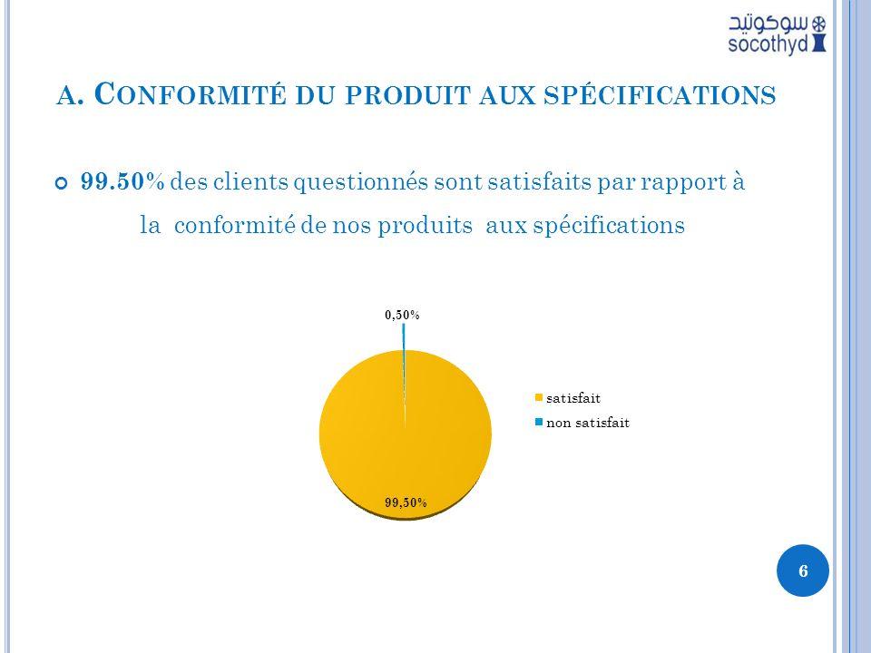 A. C ONFORMITÉ DU PRODUIT AUX SPÉCIFICATIONS 99.50% des clients questionnés sont satisfaits par rapport à la conformité de nos produits aux spécificat