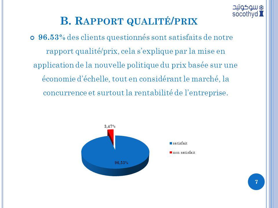 B. R APPORT QUALITÉ / PRIX 96.53% des clients questionnés sont satisfaits de notre rapport qualité/prix, cela sexplique par la mise en application de