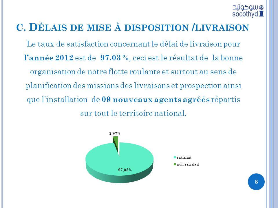 C. D ÉLAIS DE MISE À DISPOSITION / LIVRAISON Le taux de satisfaction concernant le délai de livraison pour lannée 2012 est de 97.03 %, ceci est le rés